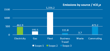Carbon emissions by source